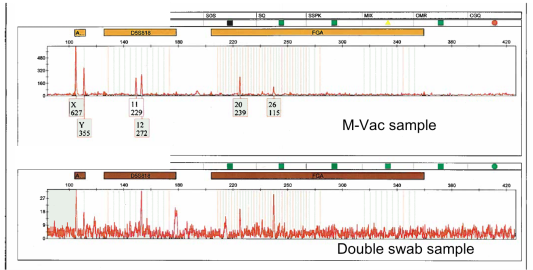 WSP M-Vac Swab Comparison 4